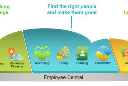 SAP SuccessFactors, HR, Recruitment, Management, Payroll
