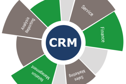 CRM, Content Management of the system