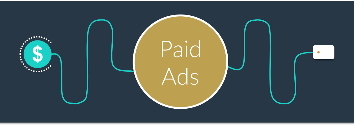 Paid Ads, Display Ads, Google Adwords, Facebook Ads, Marketing Paid Campaign