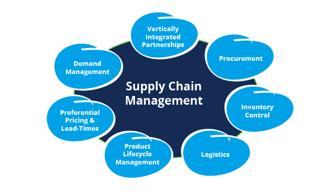 Supply chain management, SCM