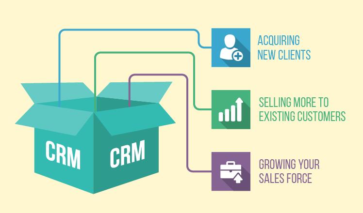 CRM. Content management system