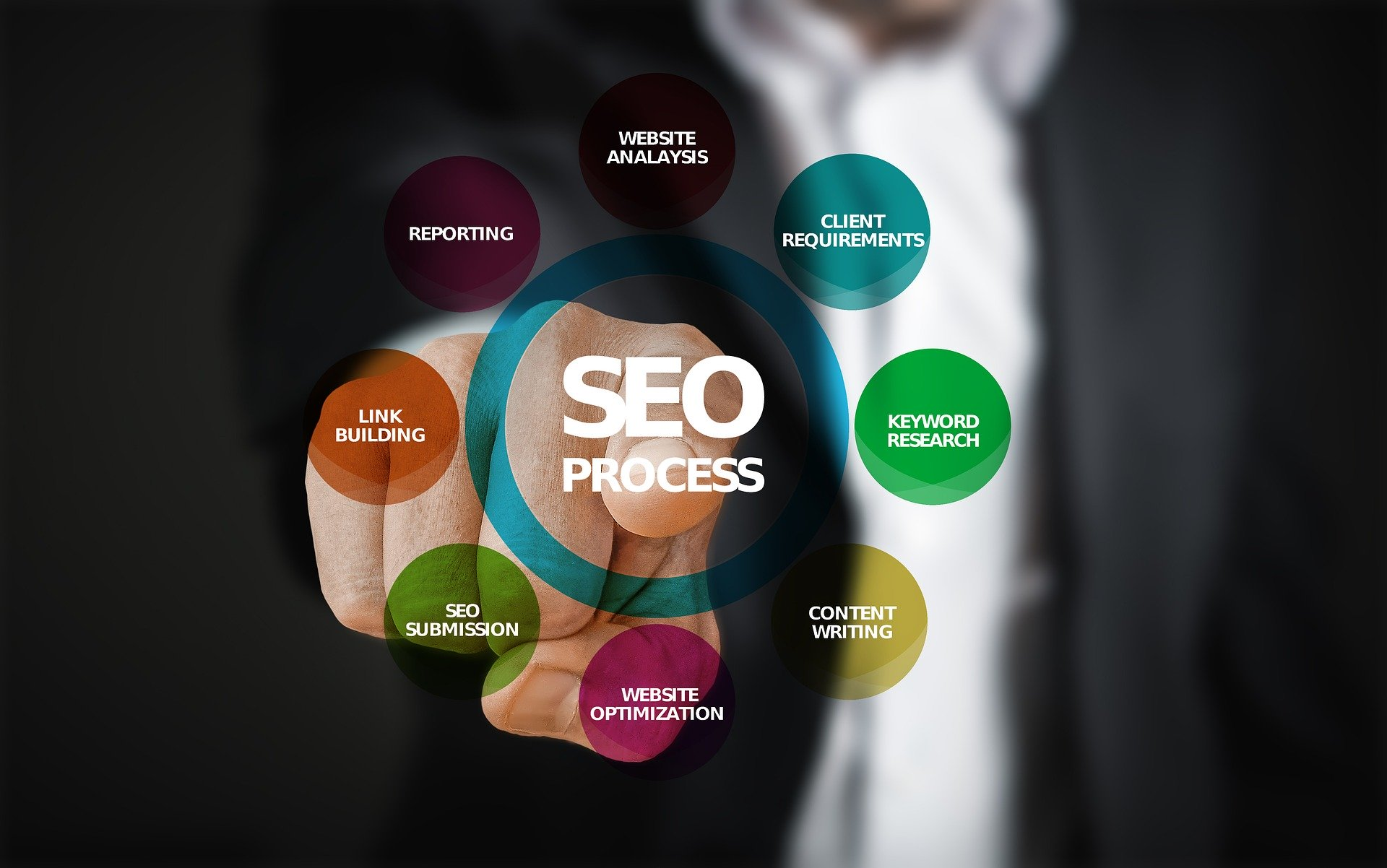 SEO, Search Engine Optimization, On page SEO, Off page SEO, Keyword research